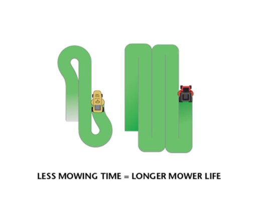 Save on Average 45% of your MowingTime